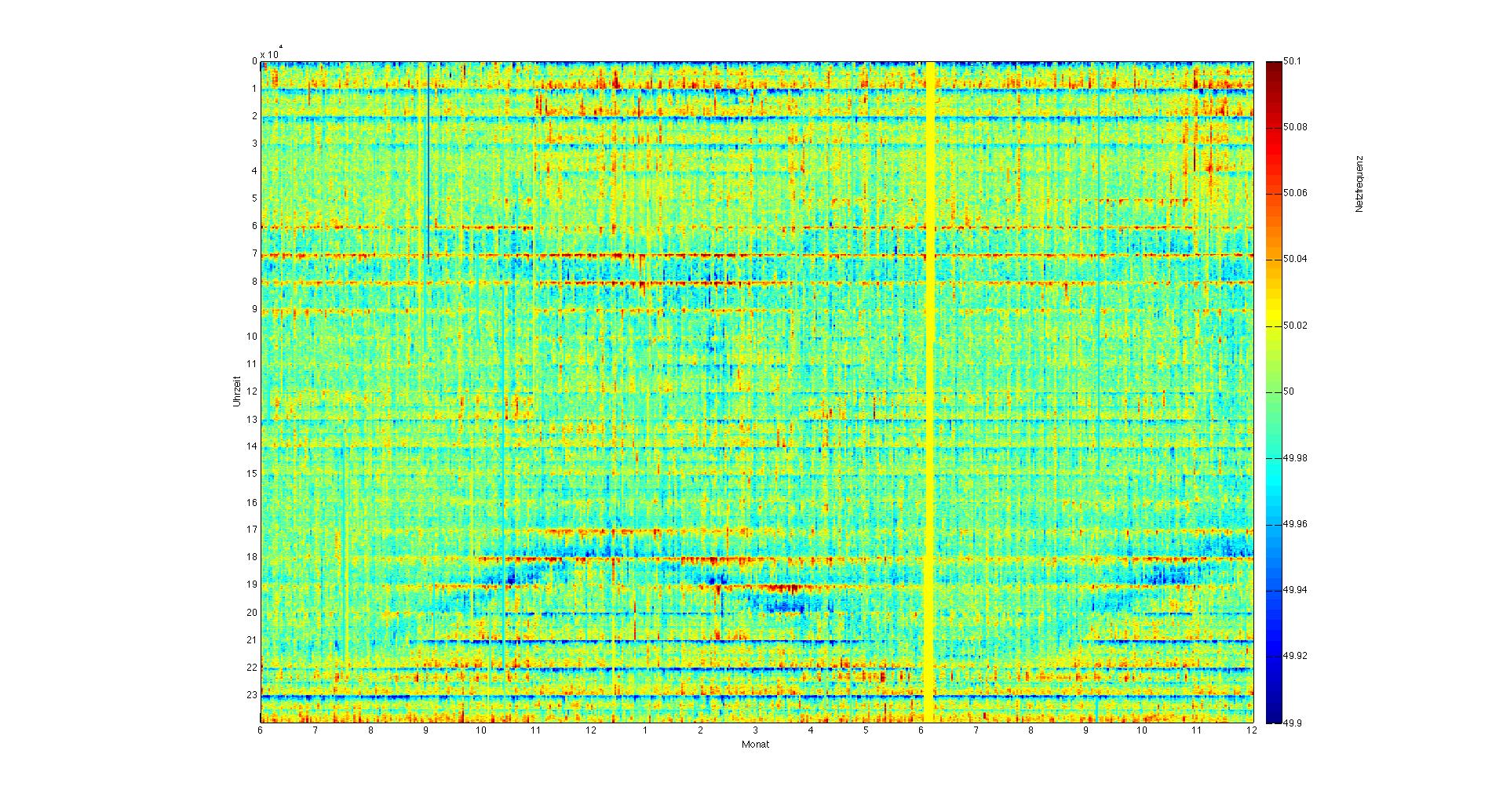 Netzfrequenz Juni 2011 bis November 2012