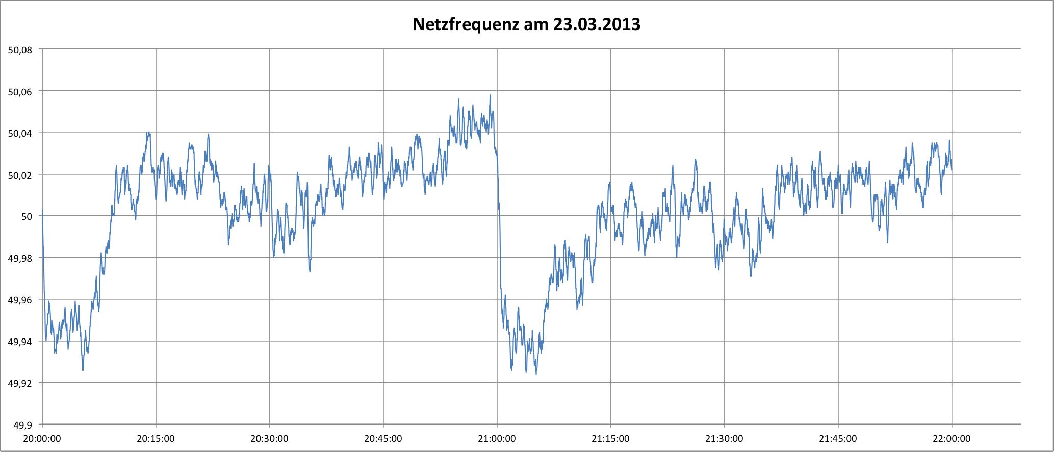 """Verlauf der Netzfrequenz während der """"Earth Hour"""" am 23.03.2013"""