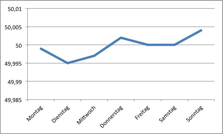 Tägliche Durchschnittsfrequenz vom 01. April 2012 bis 08. Juli 2012