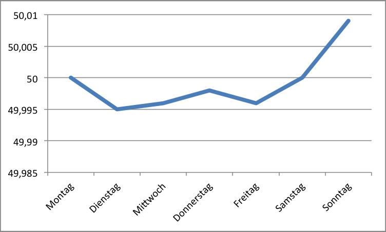 Tägliche Durchschnittsfrequenz vom 01. April 2013 bis 08. Juli 2013