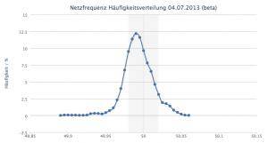 Häufigkeitsverteilung_Netzfrequenz