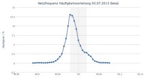 Histogramm_Netzfrequenz
