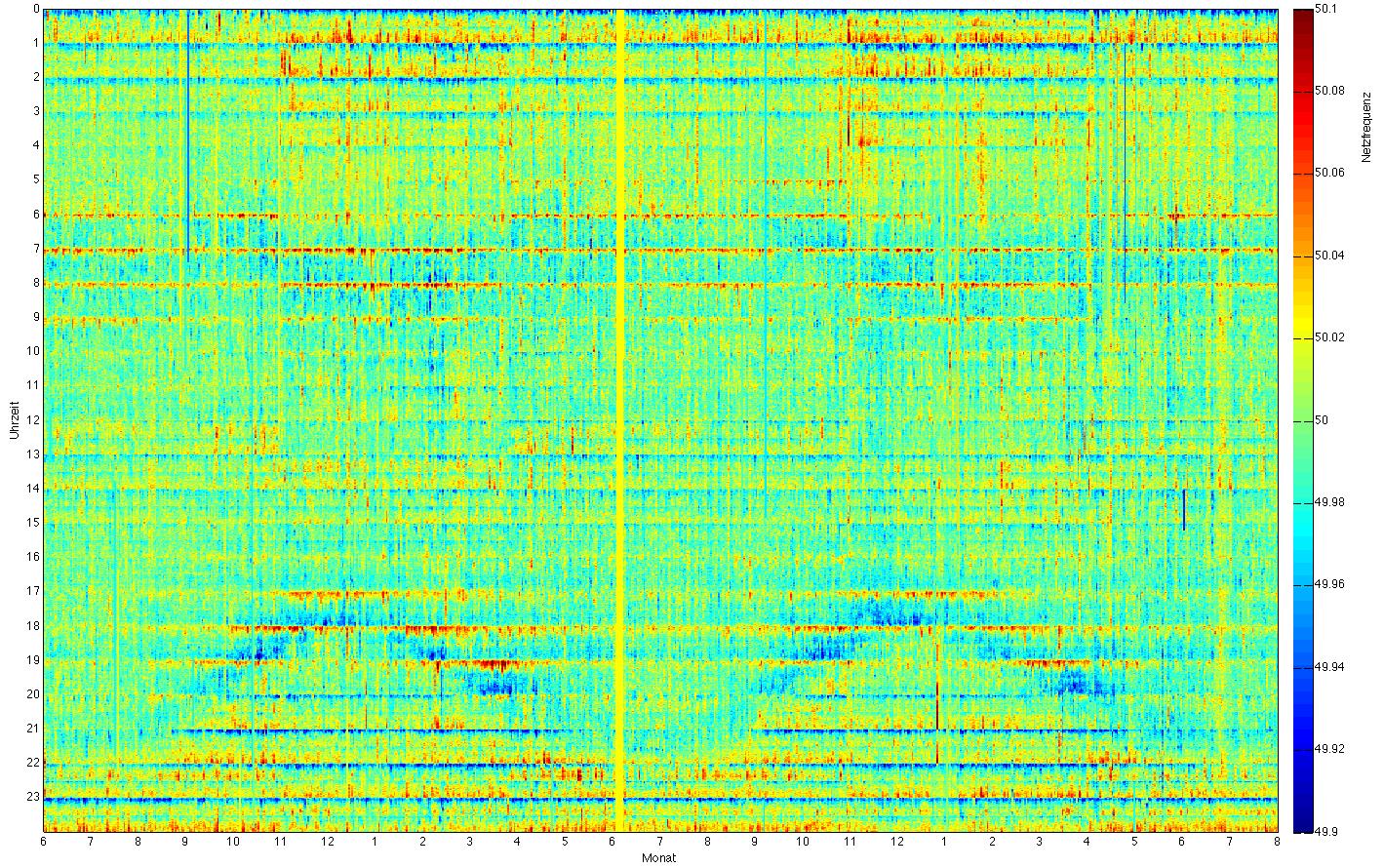 Rasterdiagramm des Netzfrequenzverlaufes von Juni 2011 bis Juli 2013