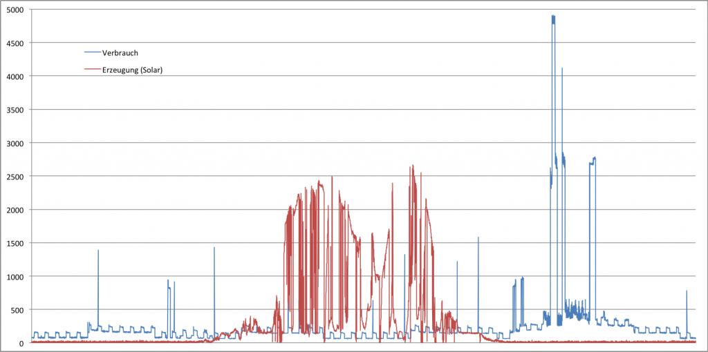 Erzeugter und verbrauchter Strom am 16. September 2013