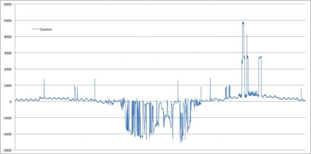Summe aus erzeugter und verbrauchter Strommenge am 16. September 2013