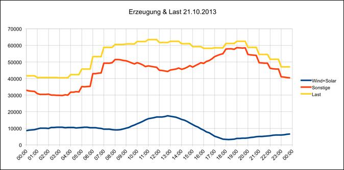 Erzeugung und Last 21.10.2013