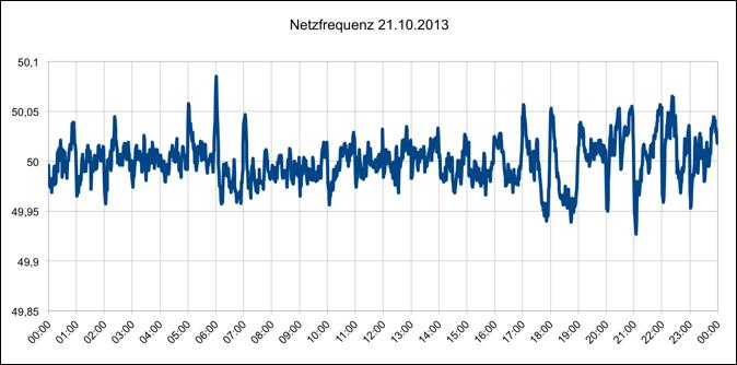 Netzfrequenz 21.10.2013