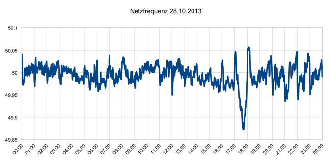 Netzfrequenz 28.10.2013