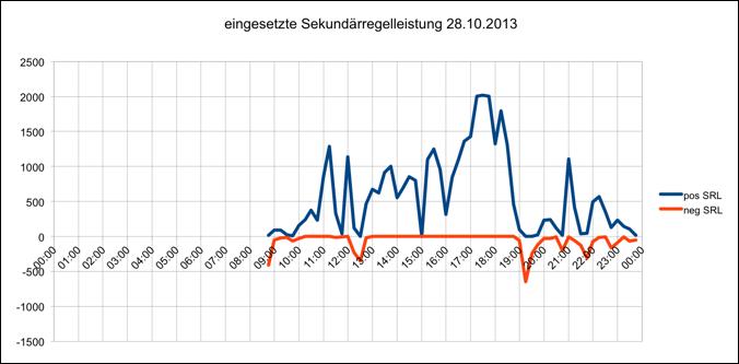 eingesetzte Sekundärregelleistung 28.10.2013