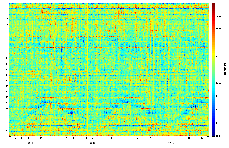 Rasterdiagramm des Netzfrequenzverlaufes von Juni 2011 bis Dezember 2013