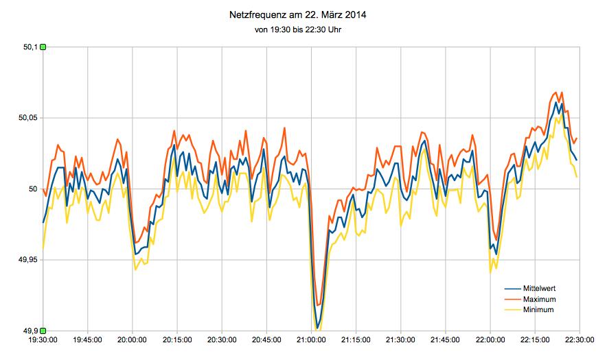 Netzfrequenz am 22. März 2014