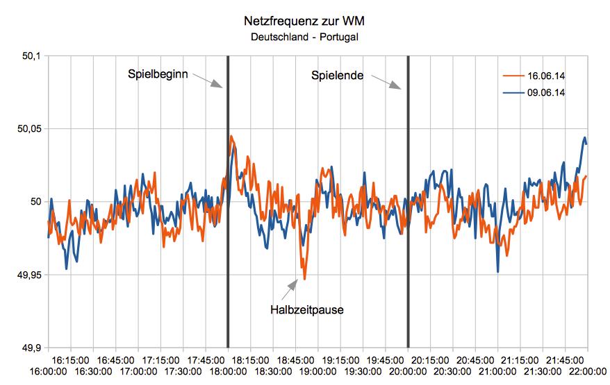 Netzfrequenz zur WM (Deutschland - Portugal)