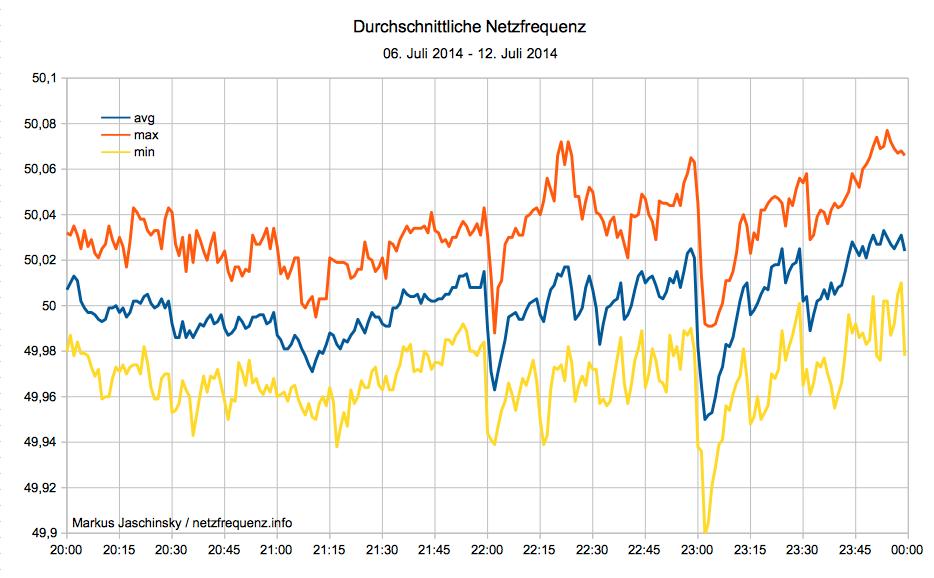 Durchschnittliche Netzfrequenz vom 06. Juli 2014 bis 12. Juli 2014