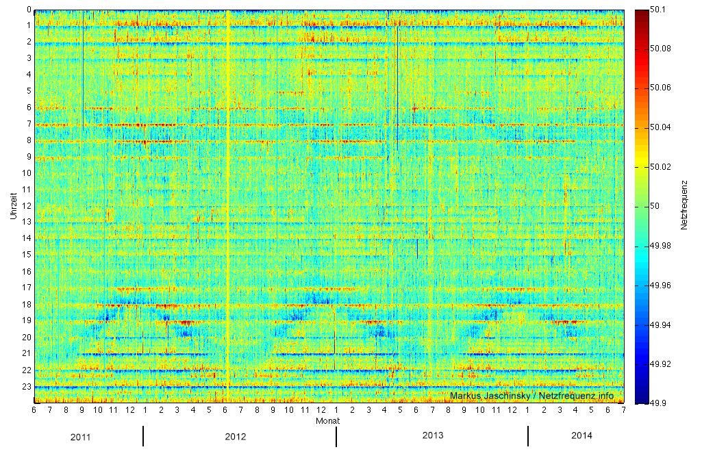 Verlauf der Netzfrequenz von Juni 2011 bis Juli 2014