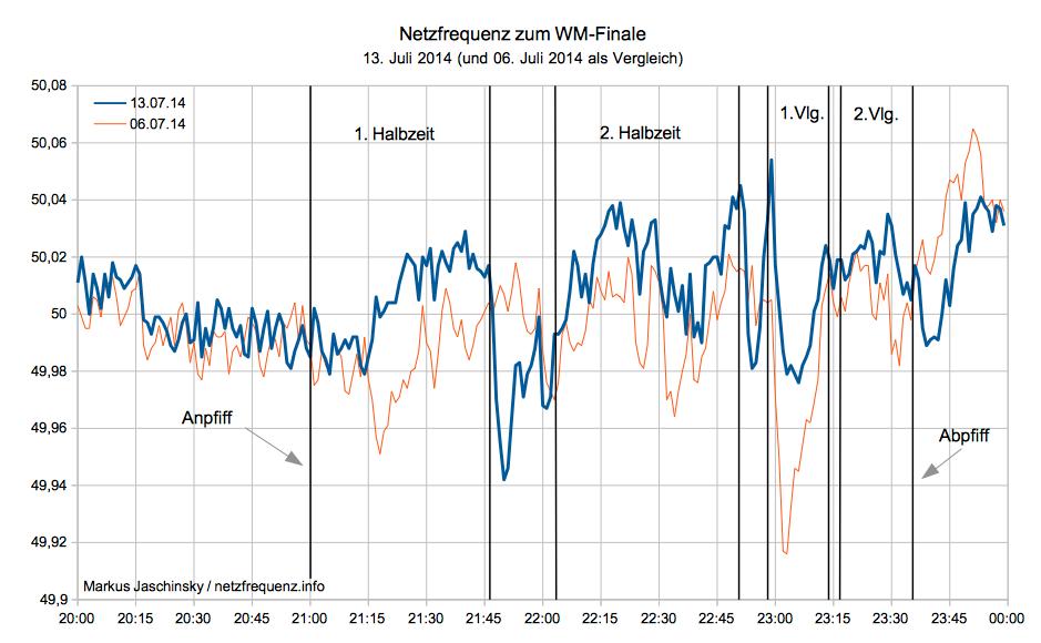 Netzfrequenz zum WM-Finale am 13. Juli 2014 (Deutschland - Argentinien)