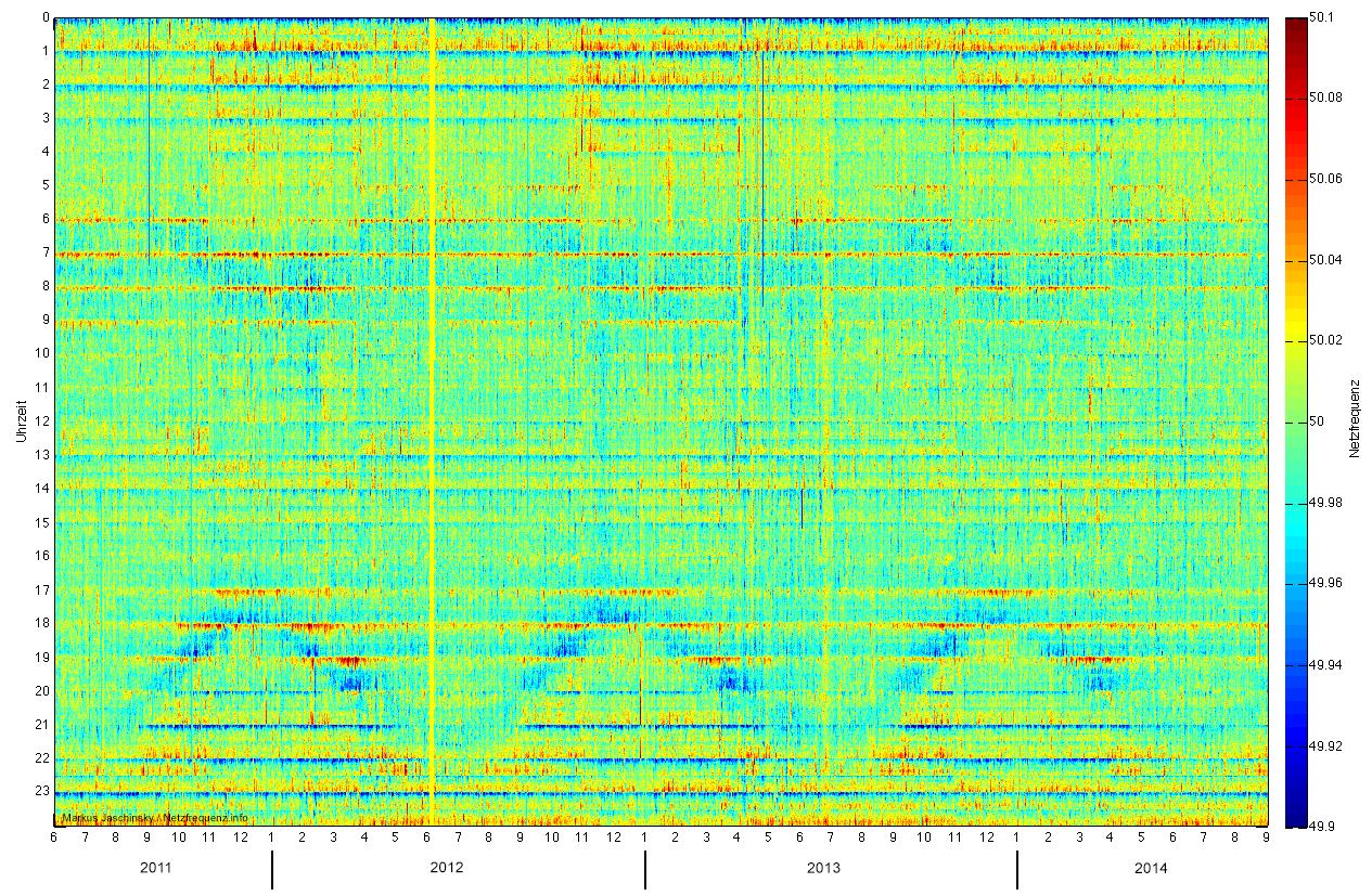 Verlauf der Netzfrequenz von Juni 2011 bis August 2014