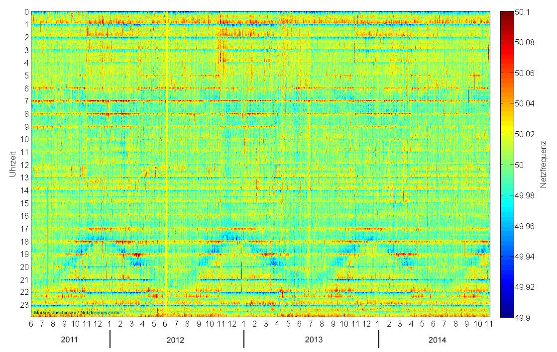 Verlauf der Netzfrequenz von Juni 2011 bis Oktober2014