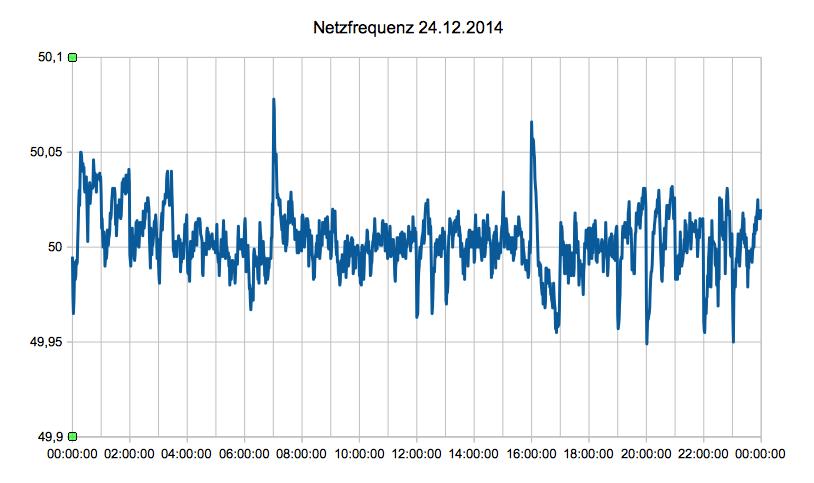 Netzfrequenz am 24. Dezember 2014