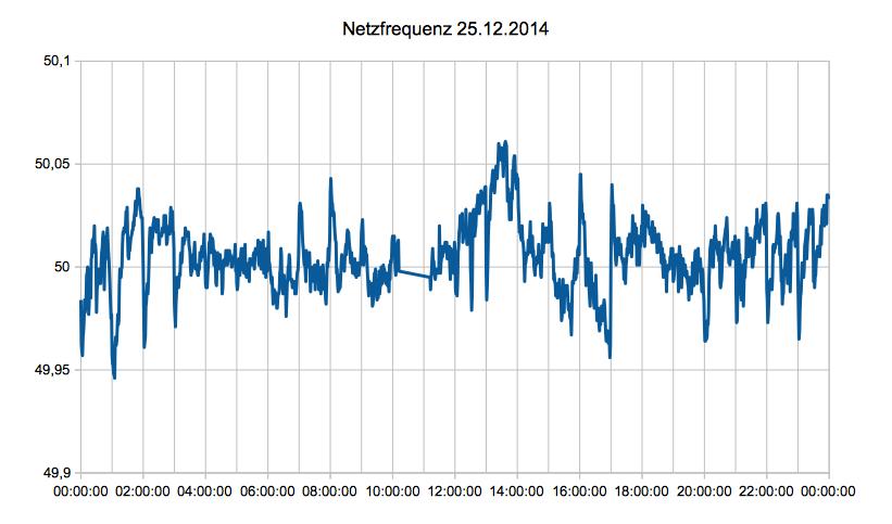 Netzfrequenz am 25. Dezember 2014