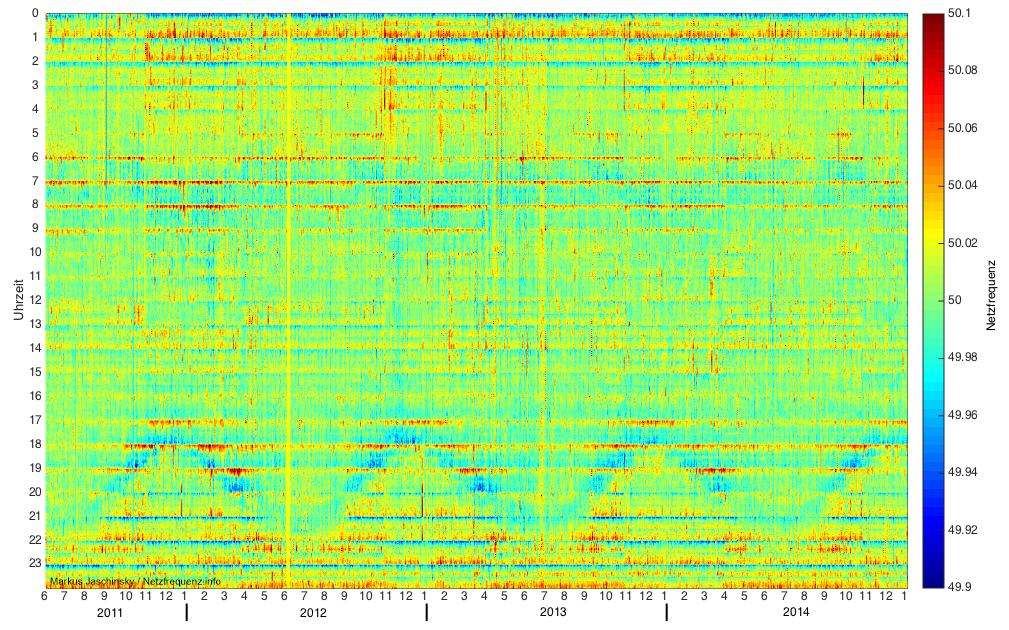 Rasterdiagramm zur Netzfrequenz Juni 2011 bis Dezember 2014