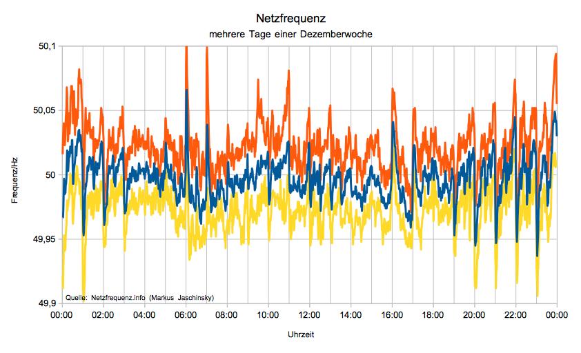 durchschnittlicher Verlauf der Netzfrequenz zusammengefasst über mehrere Tage einer Dezemberwoche mit ihren Min- und Max-Werten