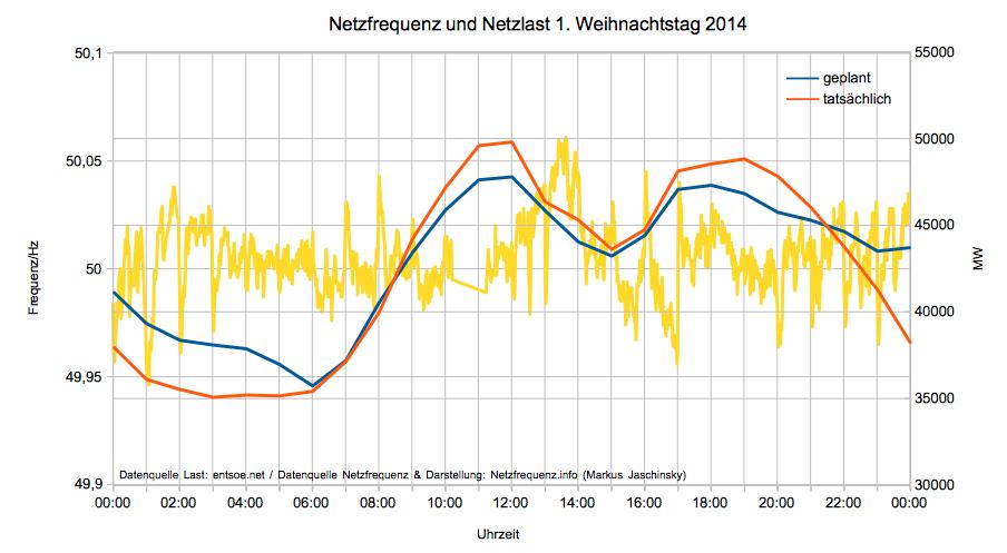 Netzfrequenz und Netzlast am 1. Weihnachtstag 2014