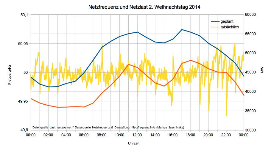 Netzfrequenz und Netzlast am 2. Weihnachtstag 2014