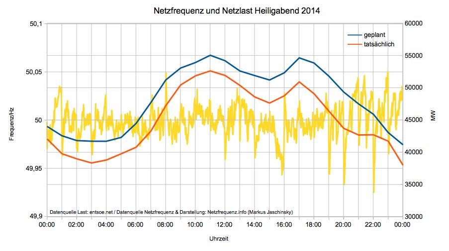 Netzfrequenz und Netzlast Heiligabend 2014