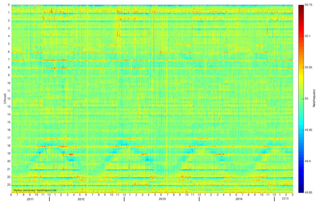 Rasterdiagramm zur Netzfrequenz von Juni 2011 bis Februar 2015