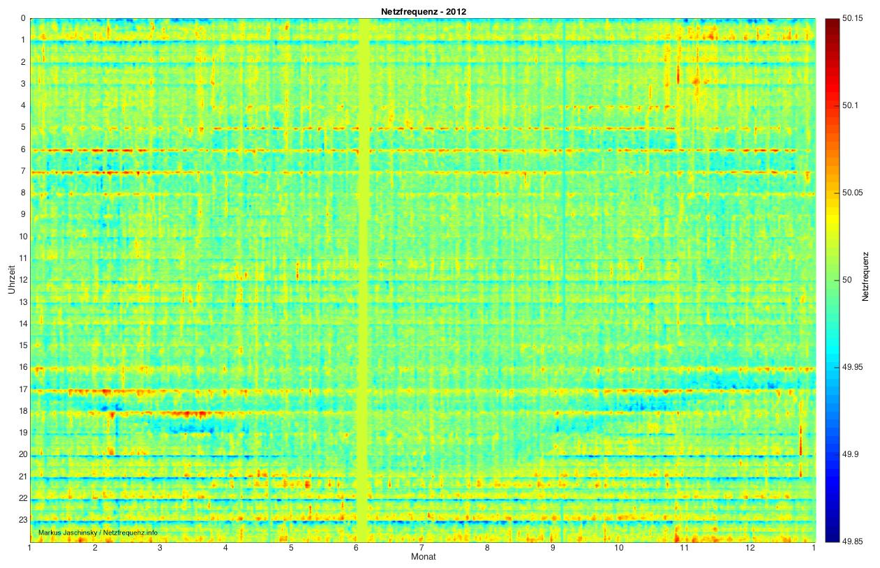 Verlauf der Netzfrequenz 2012