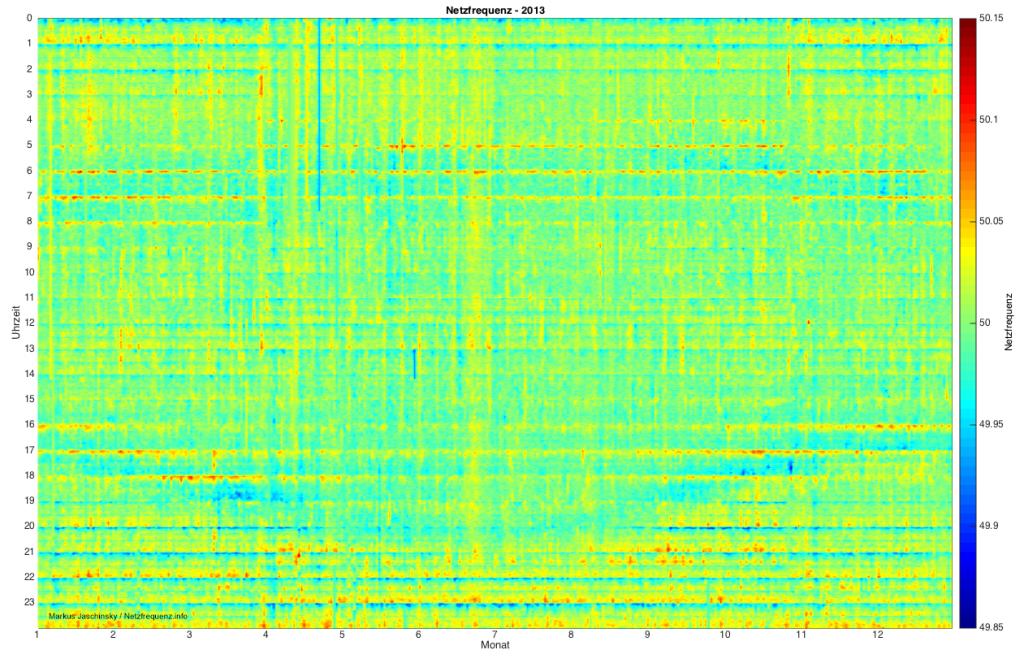 Verlauf der Netzfrequenz 2013