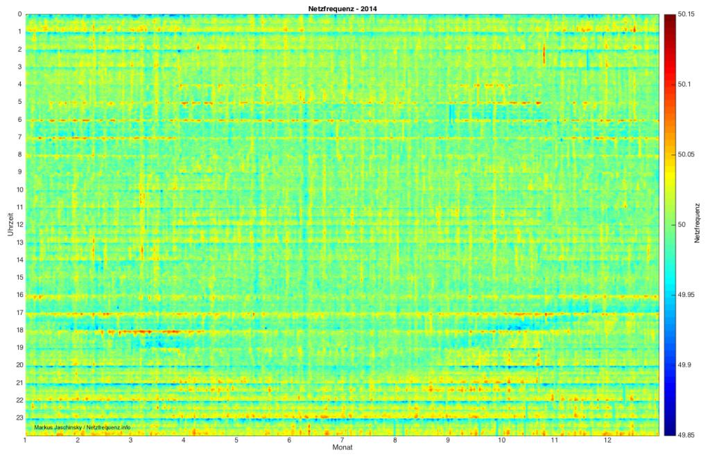 Verlauf der Netzfrequenz 2014