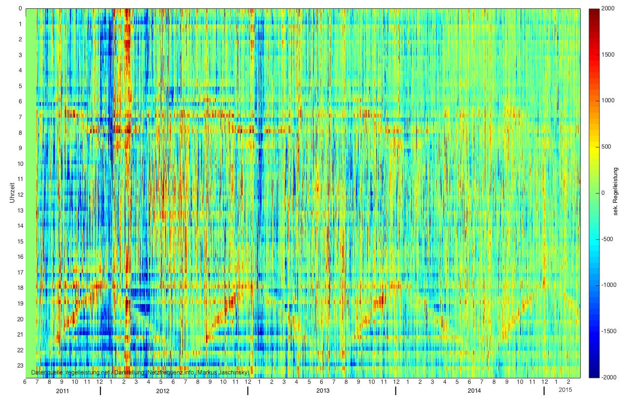 Rasterdiagramm zur abgerufenen Sekundärregelleistung von Juni 2011 bis Februar 2015