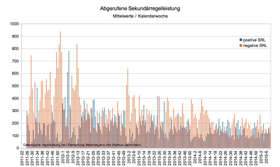 Abgerufene Sekundärregelleistung von Juni 2011 bis Februar 2015, Mittelwerte (Datenquelle: regelleistung.net / Darstellung: Netzfrequenz.info; Markus Jaschinsky)