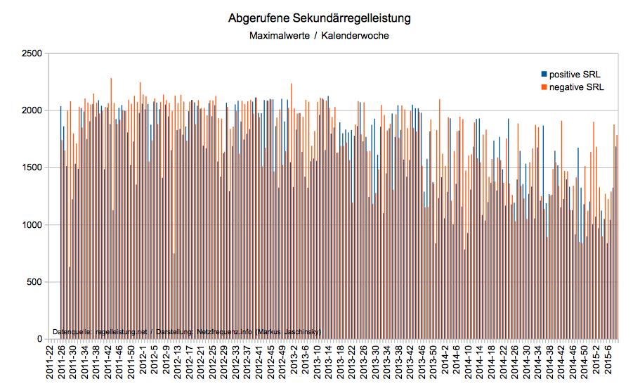 Abgerufene Sekundärregelleistung von Juni 2011 bis Februar 2015, Maximalwerte (Datenquelle: regelleistung.net / Darstellung: Netzfrequenz.info; Markus Jaschinsky)