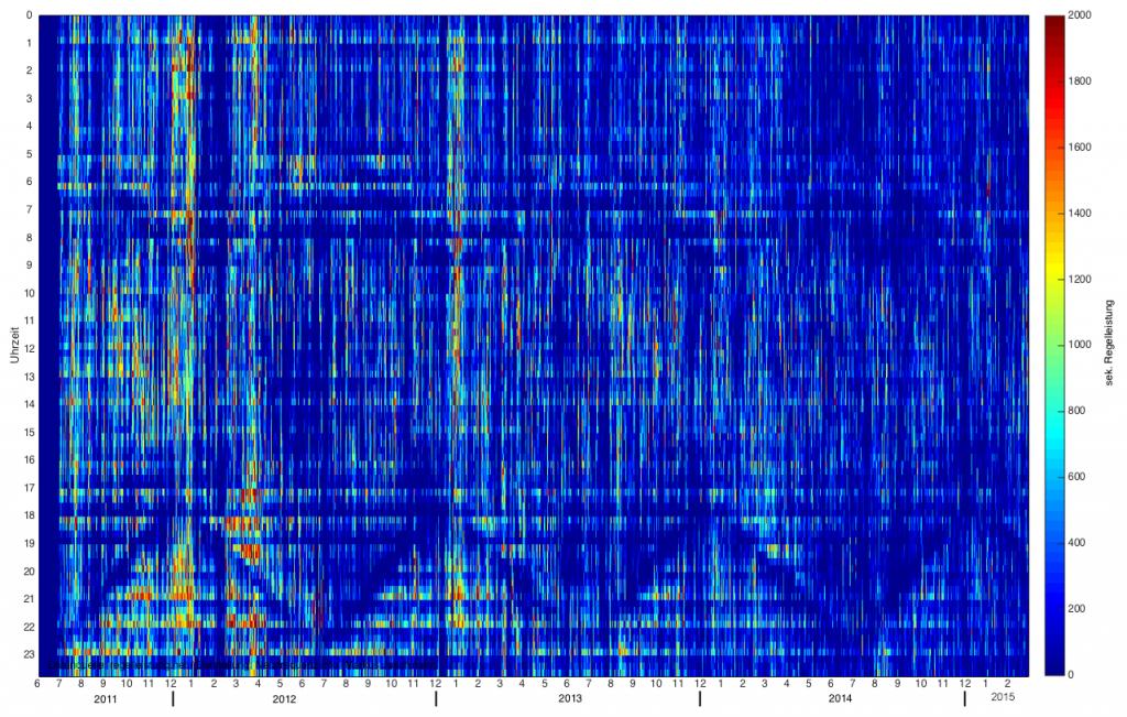 Rasterdiagramm zur abgerufenen negativen Sekundärregelleistung von Juni 2011 bis Februar 2015