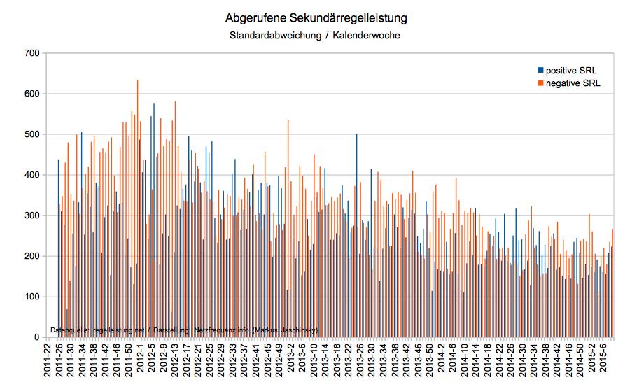Abgerufene Sekundärregelleistung von Juni 2011 bis Februar 2015, Standardabweichung (Datenquelle: regelleistung.net / Darstellung: Netzfrequenz.info; Markus Jaschinsky)