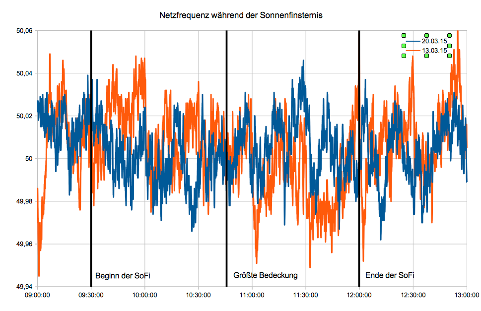 Vergleich der Netzfrequenz während der Sonnenfinsternis am 20. März 2015 zur Vorwoche