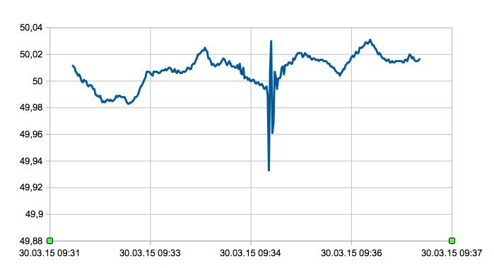 Schwingung der Netzfrequenz am 30. März 2015