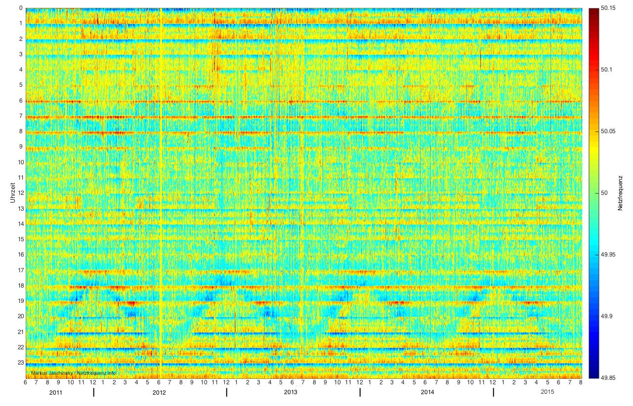 Netzfrequenz Juni 2011-Juli 2015