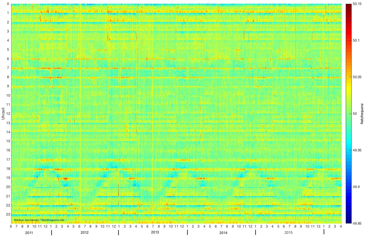 Netzfrequenz von Juni 2011 bis März 2016
