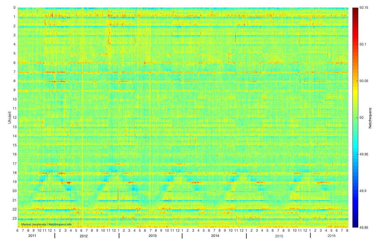Netzfrequenz von Juni 2011 bis Juli 2016
