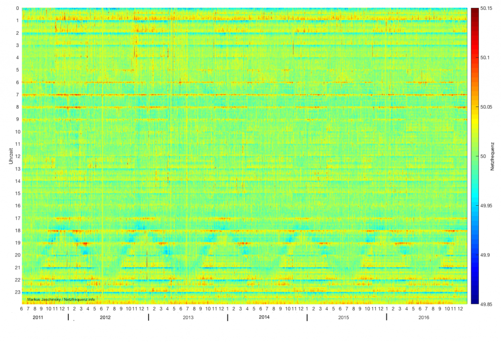 Rasterdiagramm zum Langzeitverlauf der Netzfrequenz von Juni 2011 bis Dezember 2016