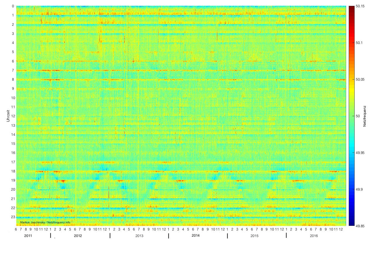 Rasterdiagramm zur Netzfrequenz von Juni 2011 bis Dezember 2016