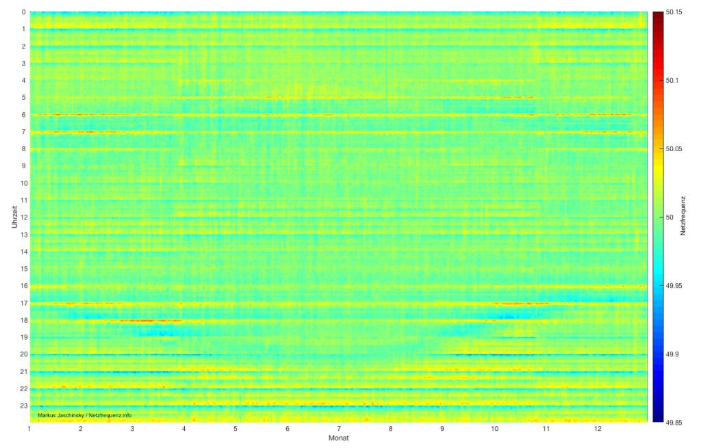 Die Verläufe der Netzfrequenz aus den Jahren 2012 bis 2016 übereinandergelegt