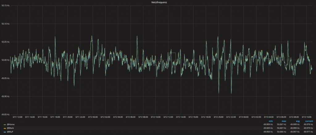 Netzfrequenz in den letzten 48 Stunden
