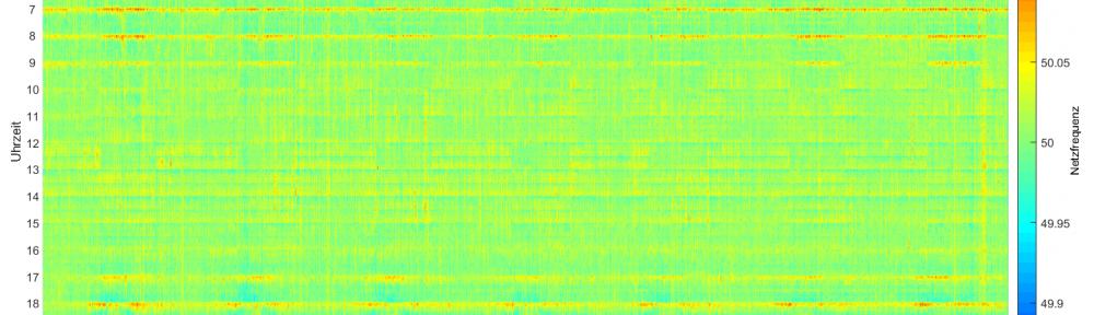 Rasterdiagramm zum Langzeitverlauf der Netzfrequenz (06.2011-05.2018)