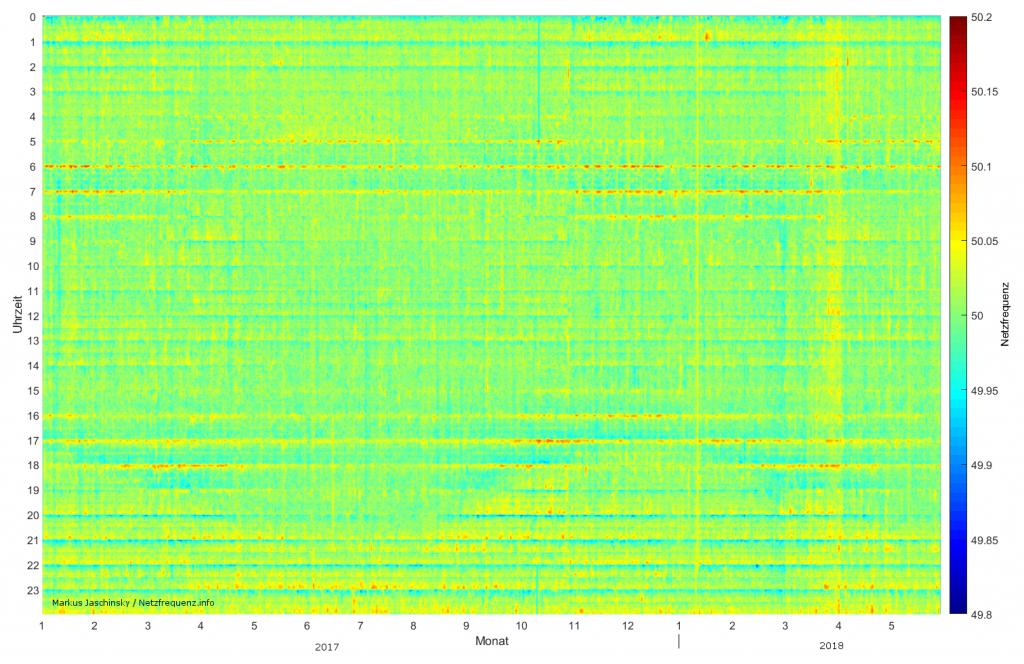 Rasterdiagramm zum Langzeitverlauf der Netzfrequenz (01.2017-05.2018)