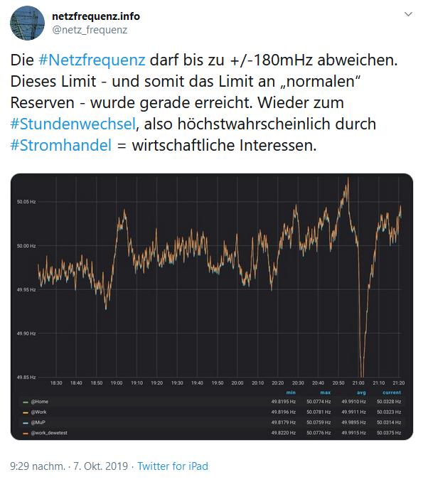 Tweet von @netz_frequenz am 07. Oktober 2019; 21:29 Uhr
